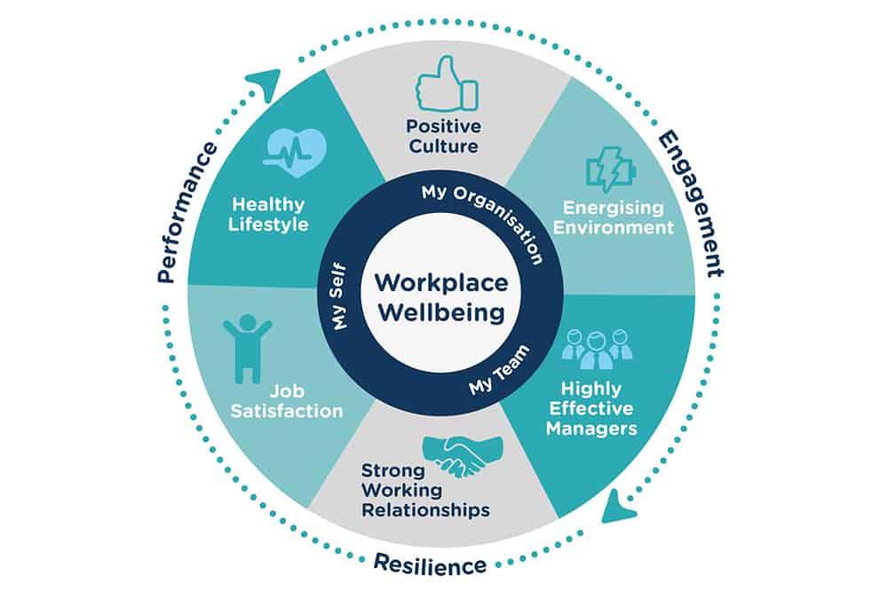 Wellness Trends 2020.5 Employees Wellness Trends For 2020 Fintegy